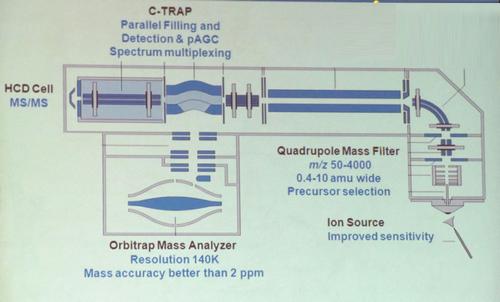Q Exactive质谱系统的内部结构