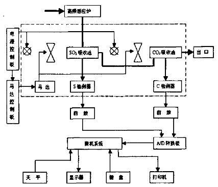 红外碳硫分析仪的原理框图