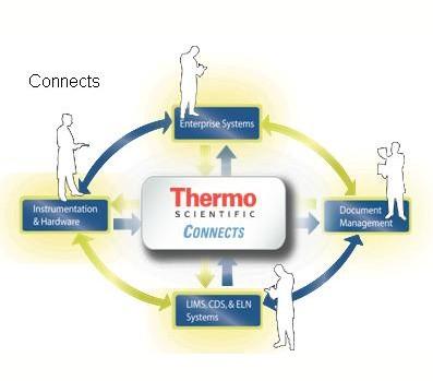无纸实验室的CONNECTS™