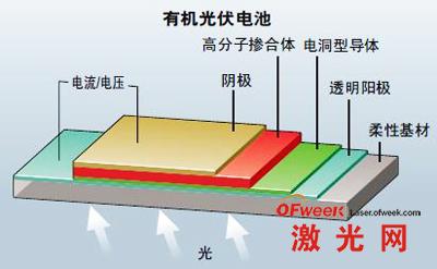 激光刻划有机太阳能电池