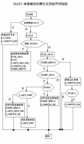 图3-1主控制程序流程图