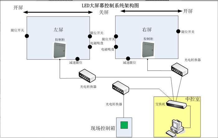 基于腾控plc的led大屏控制系统