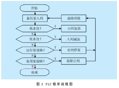 plc程序流程图