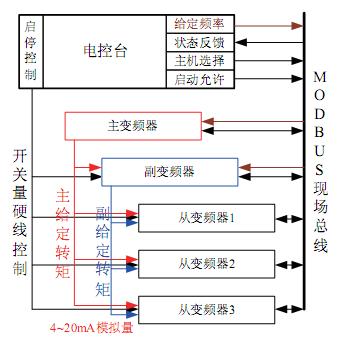 变频器一拖一二次接线图