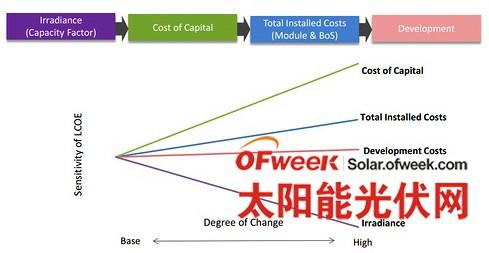 的平准化电力成本敏感性分析