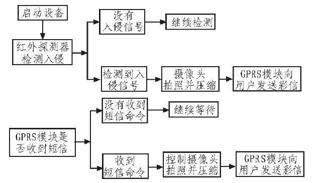 gps电路框图