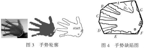 右边为手势的轮廓图片