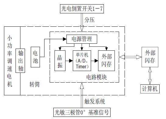 2 光电倒置开关检测系统设计   2.1 检测系统的总体结构   光电倒置开关的检测系统是由小功率调速电机、固定光电倒置开关和电路模块的转筒以及电路模块所组成的。图4 是检测系统的总体结构框图,该图表明了各部分之间的关系。  图4 检测系统的总体结构框图   当系统装配好后,接上电源进入低功耗态;在小功率电机的旋转过程中,当检测系统的光敏三极管感应到发光二极管发出的光时,检测系统被触发,系统开始循环采样并把转换的结果存储到外部Flash中;当Flash 内的数据达到设计的存储容量时,系统停止采样检测系