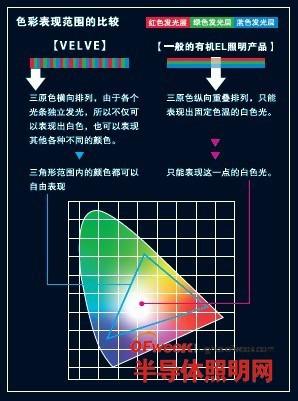 三菱化学:有机EL面板引领照明设计进入全新时代