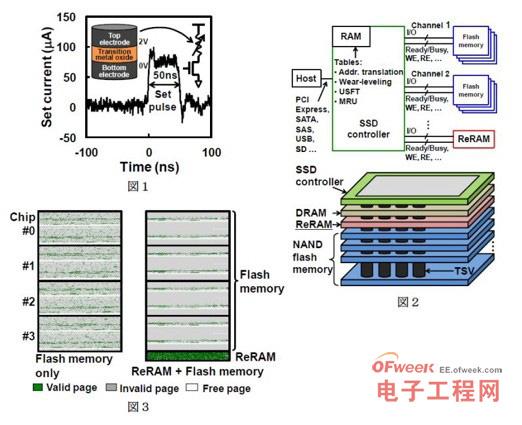 新型混合SSD存储体