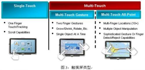 触摸屏类型