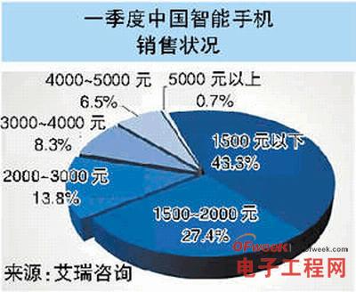 Q1中国智能手机销售状况