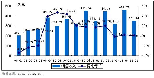 2009Q1——2012Q1中国集成电路产业销售额规模及增长