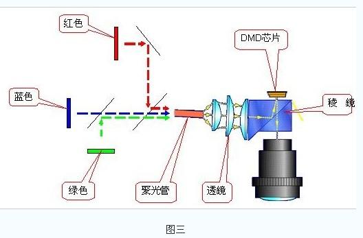 DLP的LED光源投影设备的应用