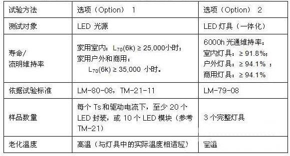 美国能源之星对LED灯具寿命的要求