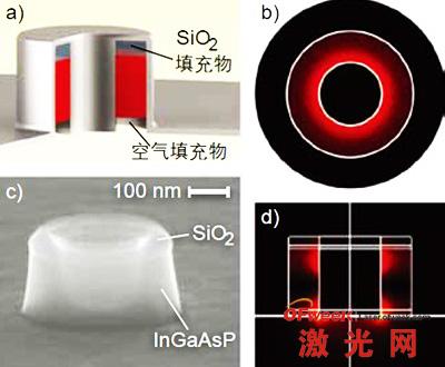 同轴纳米激光器的结构示意图(a)以及模场分布(b和d)。(c)图显示了该纳米激光器的扫描电子显微图像。