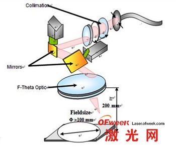 激光扫描焊接的原理图