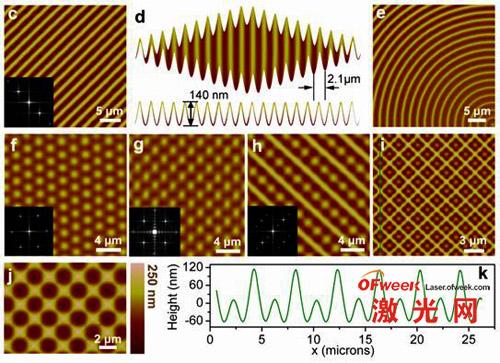 激光路径诱导的高度有序、无缺陷、可设计的表面褶皱结构