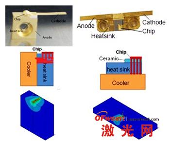 新型F-mount结构与传统C-mount结构半导体激光器对比