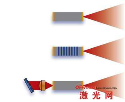 QC激光器的基本结构包括FP-QCL(上图)、DFB-QCL(中图)和ECqcL(下图)