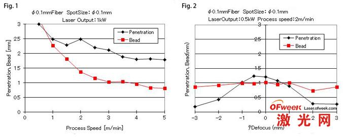 JK光纤激光器加工性能分析