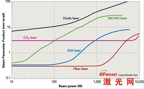 不同工业激光的光束质量参数(BPP) 与输出功率的关系