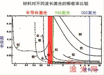 金属对各种波长激光的吸收率