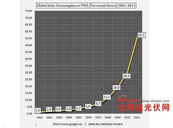 根据英国BP公司2012年全球能源统计评估报告制作的图表