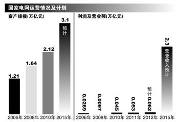电力体制改革:国家电网启动资产清理风暴(图)