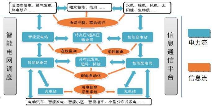 智能电网设备市场需求分析