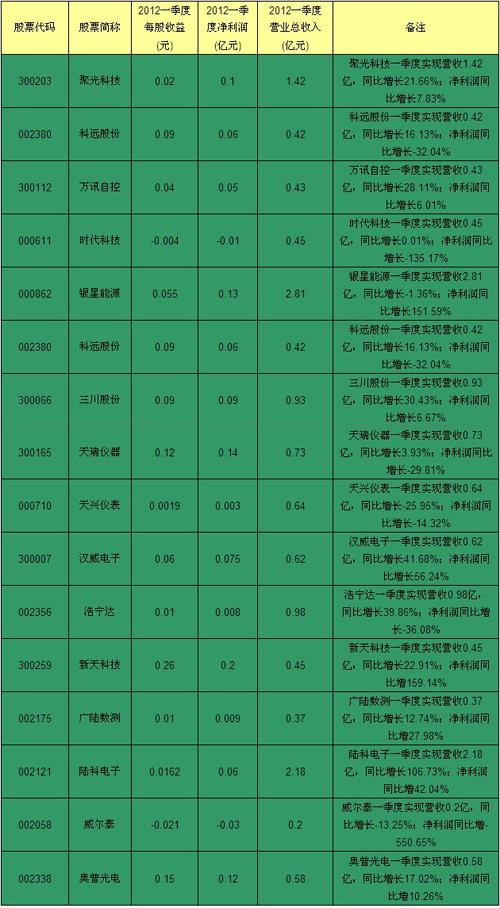 仪器仪表行业上市公司2012年Q1业绩汇总