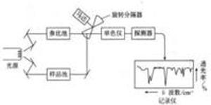 红外光谱仪原理图