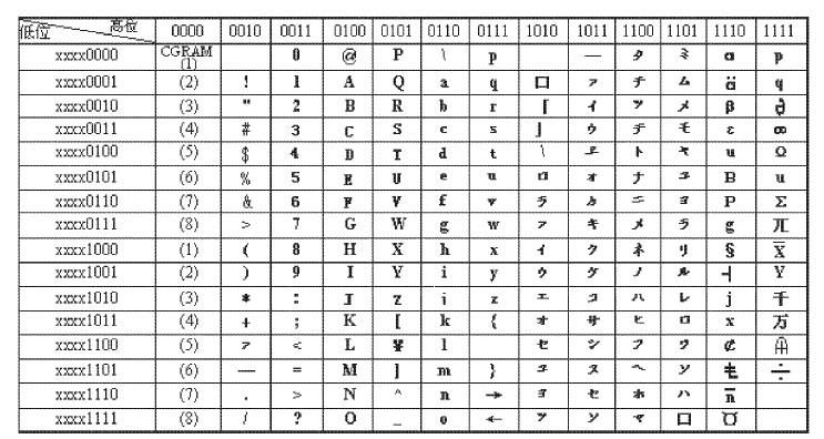 在实际应用中,液晶模块与单片机的连接方式很多。从占用I/ O 口线的多少来分有串行方式和并行方式,其中串行方式速度较慢、占用的I/ O 口少,并行方式分为4 线和8 线、速度较快、占用的I/ O 口多,实际应用中以并行方式居多。目前51 系列单片机是国内外应用最广泛的一类,下面介绍笔者设计成功的接口电路供大家参考。   单片机的P0 口和P3 口的部份引脚与DMC20261型液晶显示连接电路如图4 所示。  图4 液晶显示与控制电路   3.