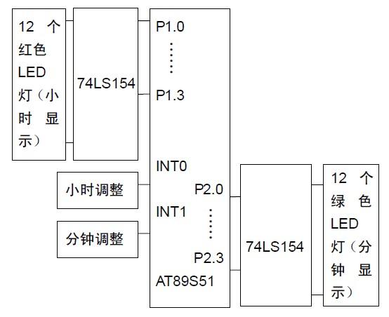 1.主控电路   主控电路由AT89S51 单片机控制,74LS154(4-16 译码器) 进行I/O 口扩展, 采用11.0952MHz 晶振。AT89S51 有P0、P1、P2 和P3 四组I/O 口线,每组8 个端口,本设计采用P1、P2 和P3 三组线,P1.0~P1.3 口与74LS154 输入口相连,74LS154(0~11) 输出口各自与一个红色LED灯相连,控制小时显示,P2.