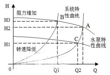 图2水泵系统农村曲线特性自建房812米设计图图片