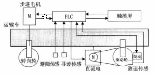 基于plc控制系统的自动寻迹运输车设计