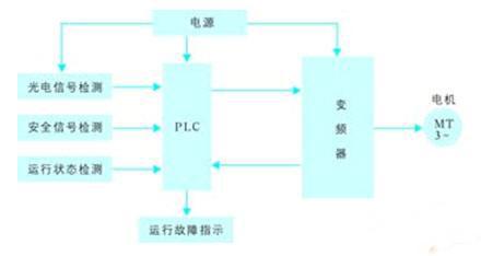 基于plc与变频控制的自动扶梯节能控制系统