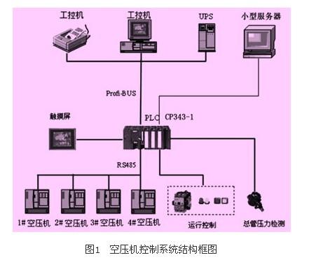 plc的煤矿空压机联网监控系统