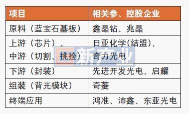富士康集团LED产业链布局
