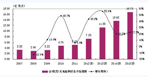 全球LED光电检测设备及仪器市场规模发展趋势