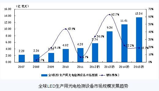 全球LED生产用光电检测设备市场规模发展趋势