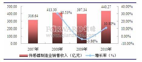 传感器制造行业销售规模及增长率