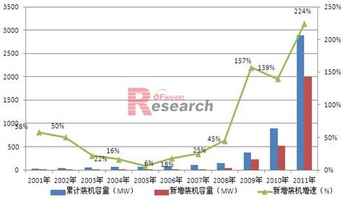 2001-2011年中国光伏装机及新增装机增长情况