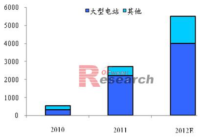 2012年国内光伏装机量预测