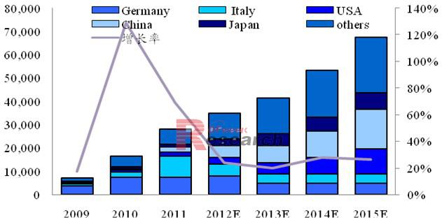 2012-2015年全球光伏新增装机量预测