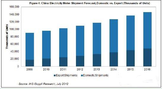 中国智能电表出货量预测