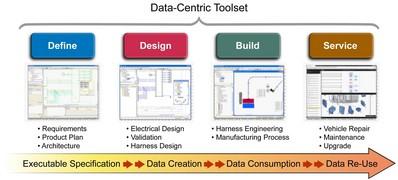 以数据为中心的流程在从产品定义一直到维修点的设计过程中提供了一致的数据基础