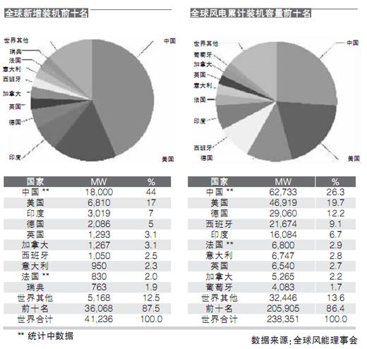 中国风电继续领跑世界