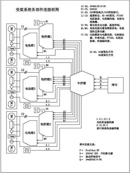 变桨系统各部件的连接框图