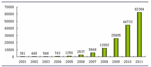 2001-2011 年中国风电行业累计装机容量(单位:MW)